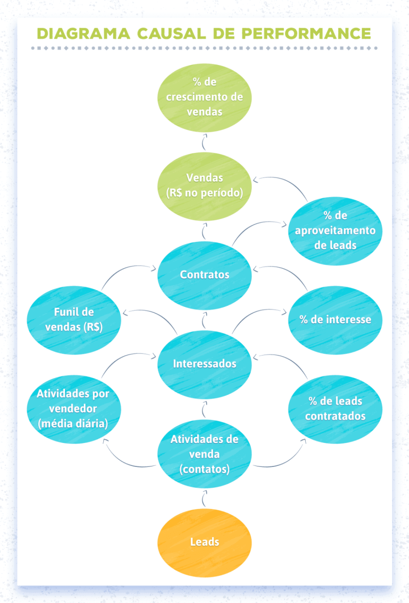 Diagrama causal de performance