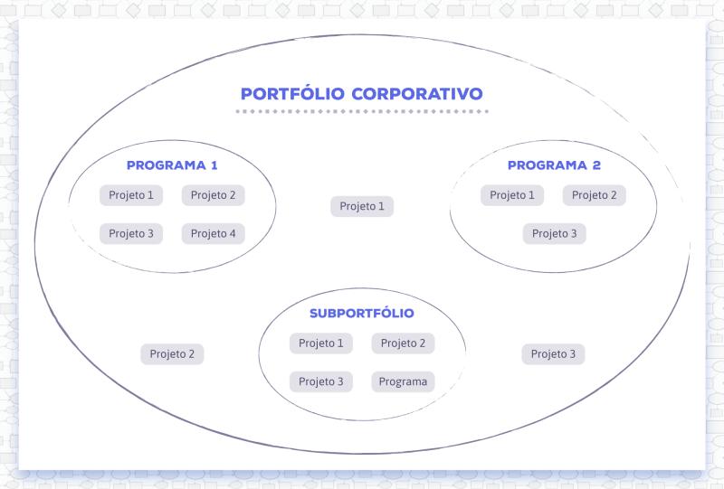 Portfólio de projetos corporativo