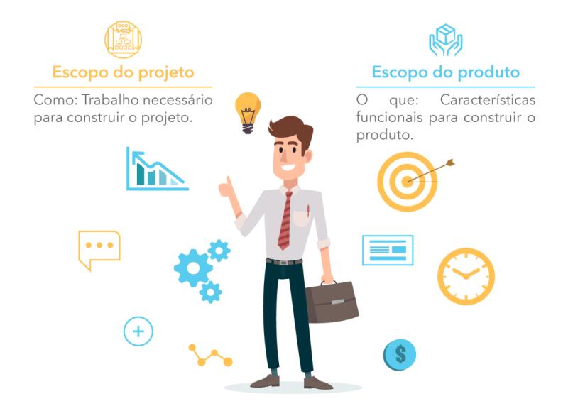 Diferença entre escopo do projeto e escopo do produto