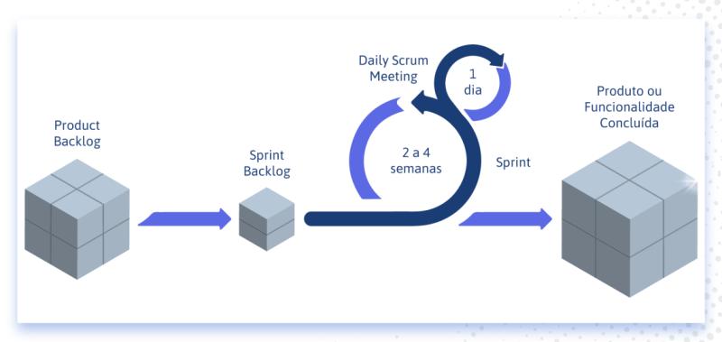 Metodologia Scrum resumo