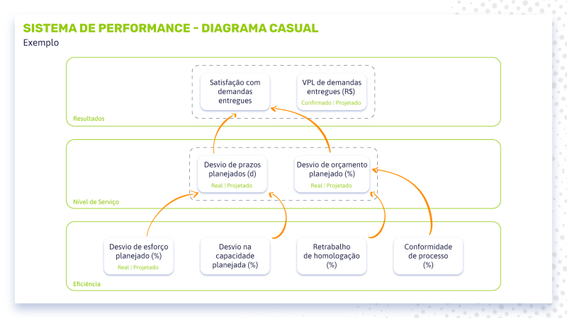sistema de performance diagrama causal
