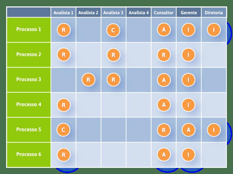 Exemplo de Matriz RACI
