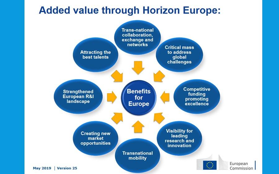 EuChemS responds to Horizon Europe Co-design 2021-2024 consultation