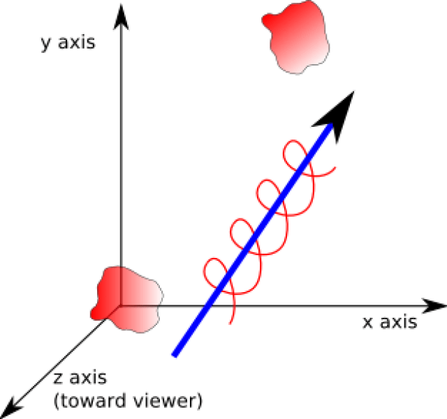 screw theory 2