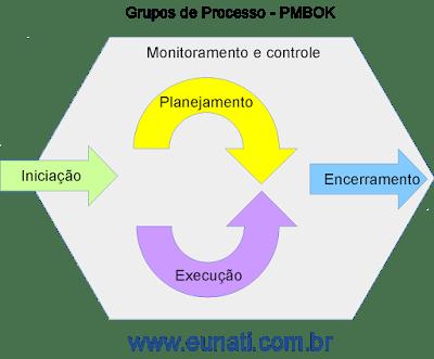 Grupos de processo do PMBOK©