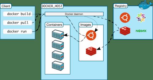 Arquitetura do Docker