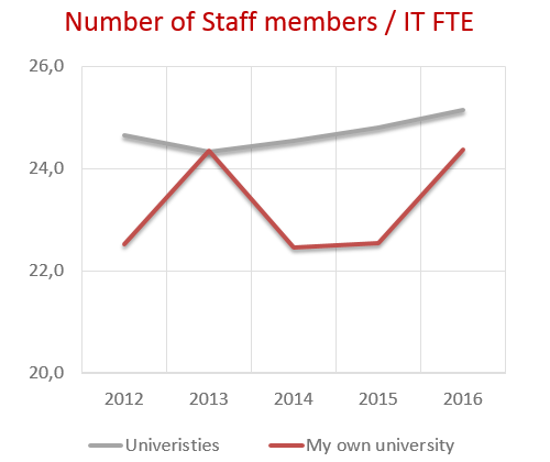 BM2016_number_of_staff_members