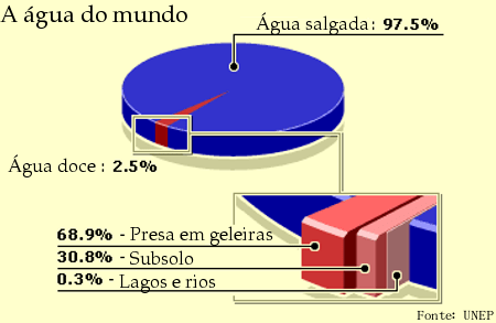 https://i1.wp.com/www.eupodiatamatando.com/wp-content/uploads/2007/08/grafico_da_agua_do_mundo.png