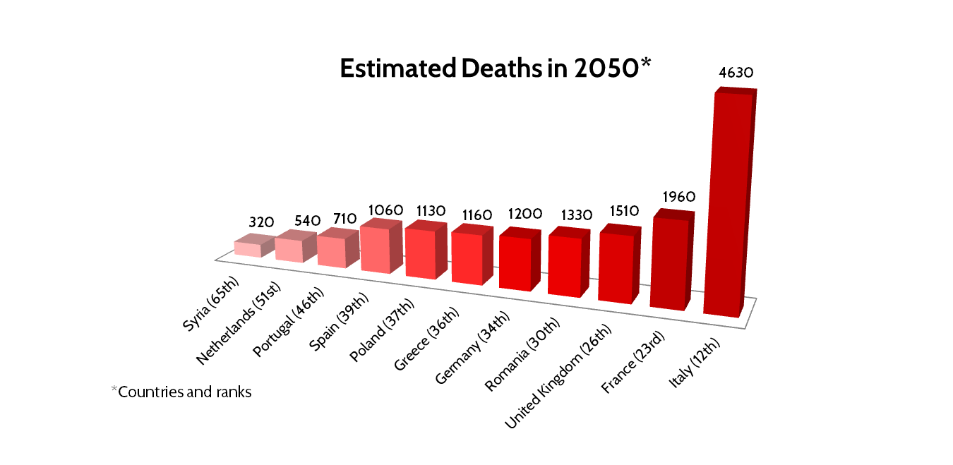 Estimated death chart