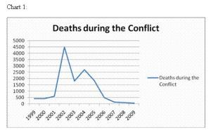 Deaths in Nepal conflict