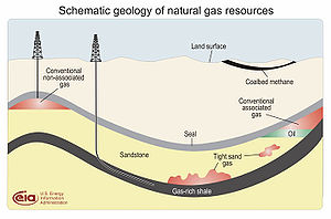 Illustration of shale gas compared to other types of gas deposits.