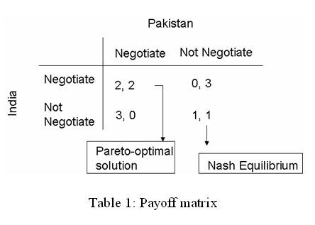 India-Pakistan Game-Theoretic Interplay