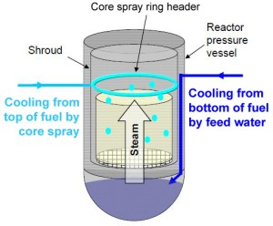 Tepco's illustration of the two ways it is adding water to cool unit 3