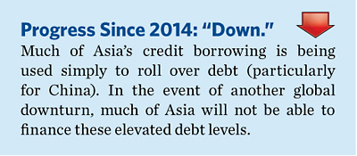 2015EconomicFreedomGlobalAgendabyRegionAsiaPacific1