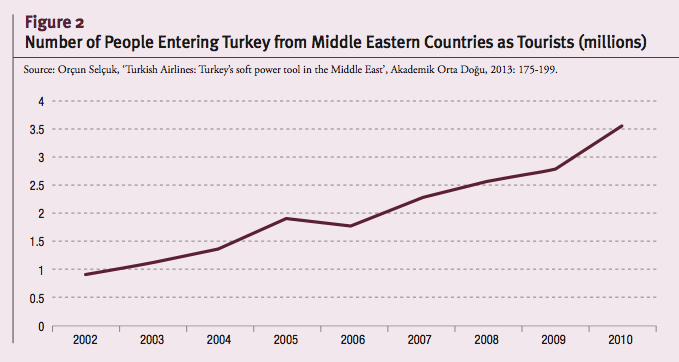 Number of People Entering Turkey from Middle Eastern Countries as Tourists (millions)