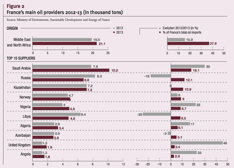 France's main oil providers 2012-13 (in thousand tons)