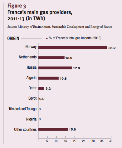 France's main gas providers, 2011-13 (in TWh)