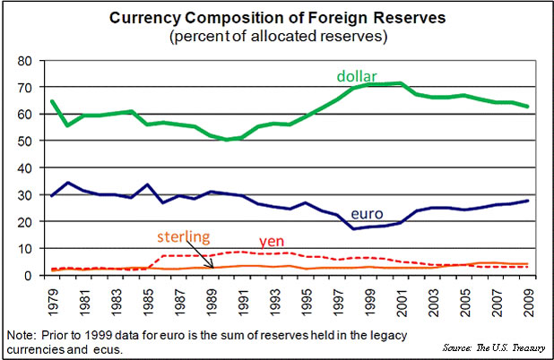 Safe havens: China would like yuan to join the IMF's basket of currencies with reserve status; the US dollar has long been the preferred currency for international trade (US Treasury data)