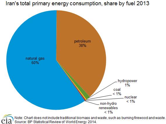 energy_consumption_fuel