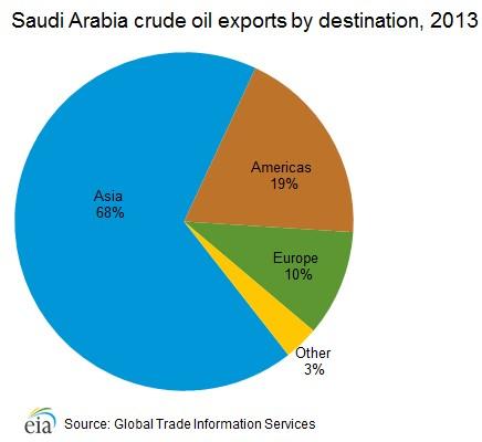 Saudi exports. Source: EIA
