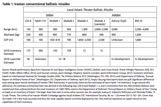 Table 1. Iranian conventional ballistic missiles
