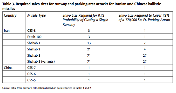 Table 3. Required salvo sizes for runway and parking-area attacks for Iranian and Chinese ballistic missiles