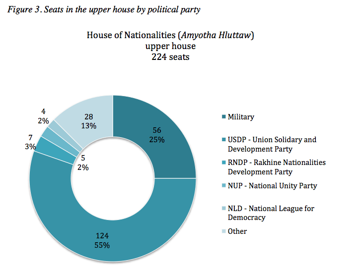 Figure 3. Seats in the upper house by political party. Source: Inter-parliamentary Union.