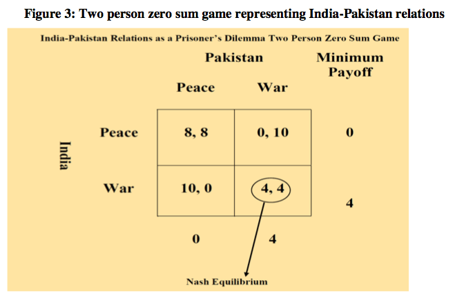 Figure 3: Two person zero sum game representing India-Pakistan relations