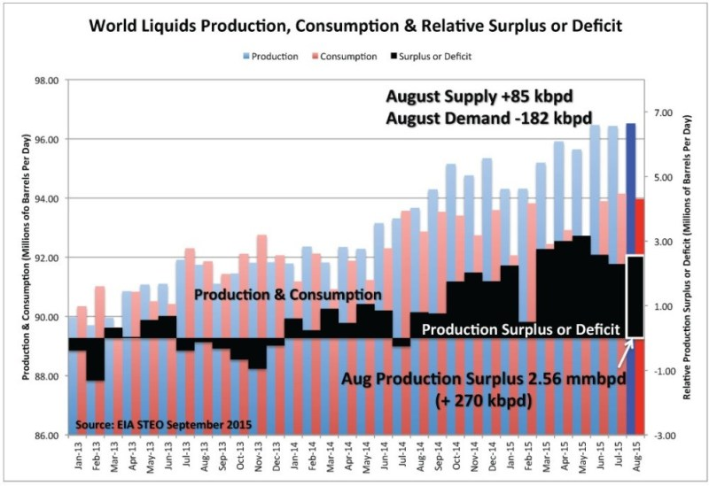 Figure 2. World liquids production, consumption and relative surplus or deficit by month. Source: EIA and Labyrinth Consulting Services, Inc.