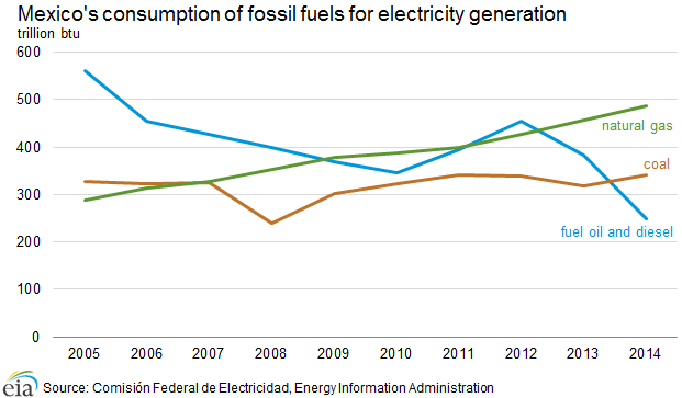 fossil_fuels_electricity_generation