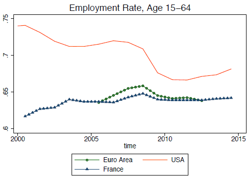 Figure 1. Employment rate among 15-64 years old