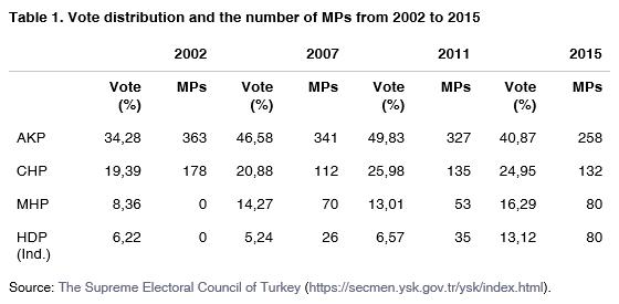 01_vote_MPs_Turkey_2002_2015