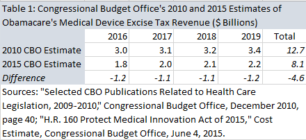 20150618-Device-Tax