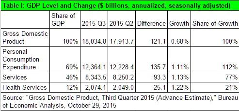 20151029-GDP-TI1