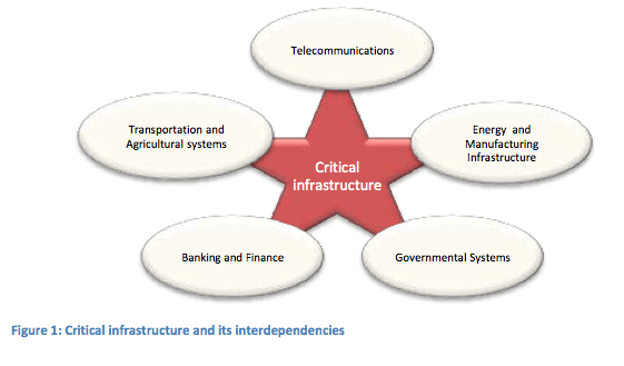Figure 1: Critical infrastructure and its interdependencies
