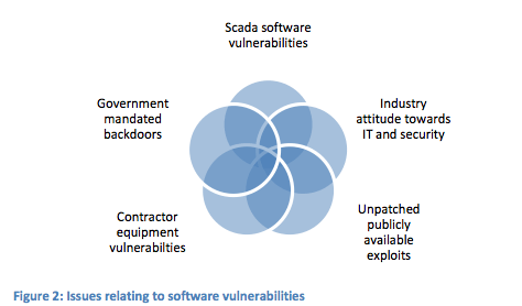Figure 2: Issues relating to software vulnerabilities