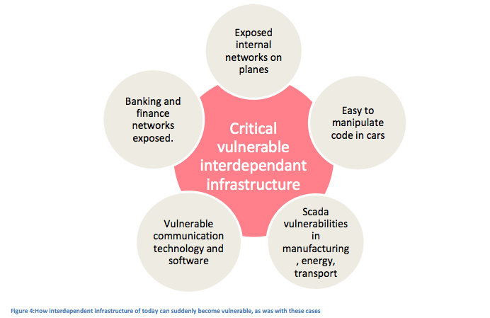 Figure 4:How interdependent infrastructure of today can suddenly become vulnerable, as was with these cases