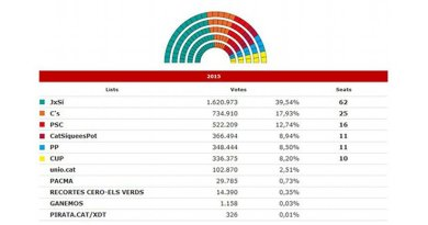 2015 Catalonia regional election results