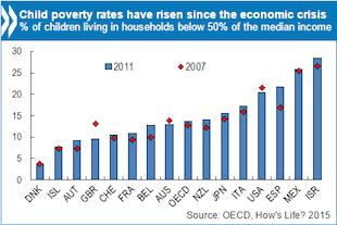Graphic: OECD
