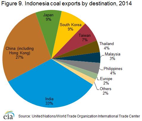 coal_exports_destination