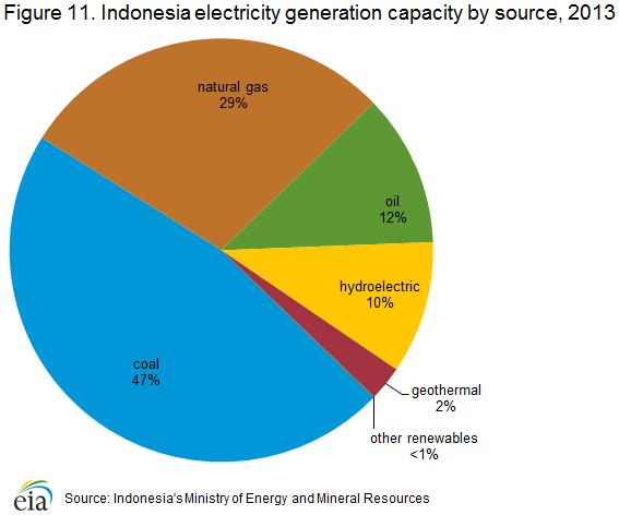 electricity_generation_capacity