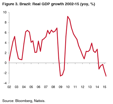 03-Brazil-real-GDP-growth