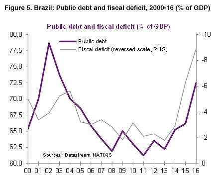 05-Brazil-public-debt-fiscal-deficit