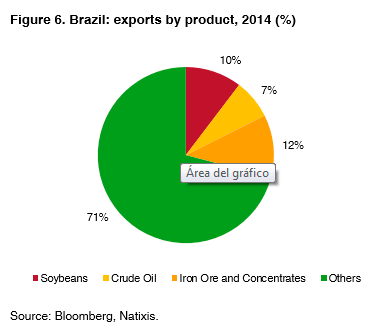 06-Brazil-exports-products