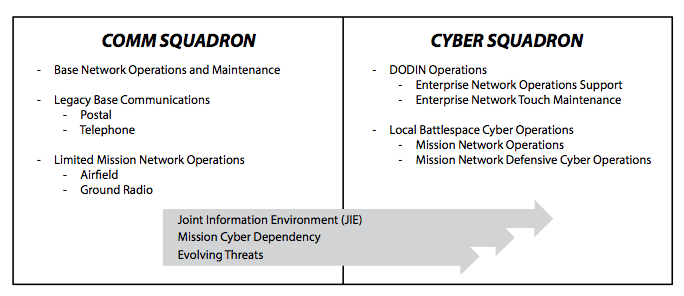 Figure 3. From communications to cyber. (Based in part on briefing, Lt Col David Canady, subject: Cyber Squadron of the Future, Headquarters US Air Force / A6CF, May 2014, http://www.safcioa6.af.mil/shared /media/document/AFD-140512-040.pdf.)