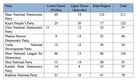 Table (3): Candidates Fielded by Ethnic based Parties in the 2015 Elections