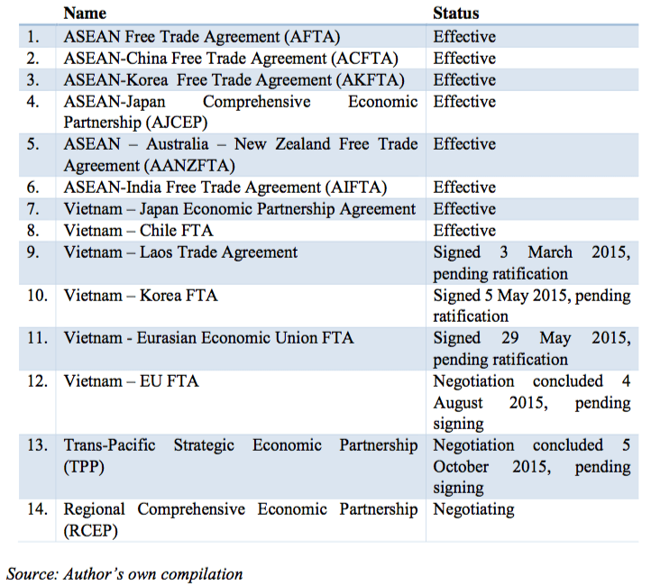 Table 1: Vietnam's FTAs and their status