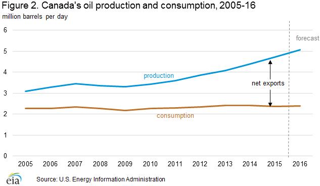 oil_production_consumption