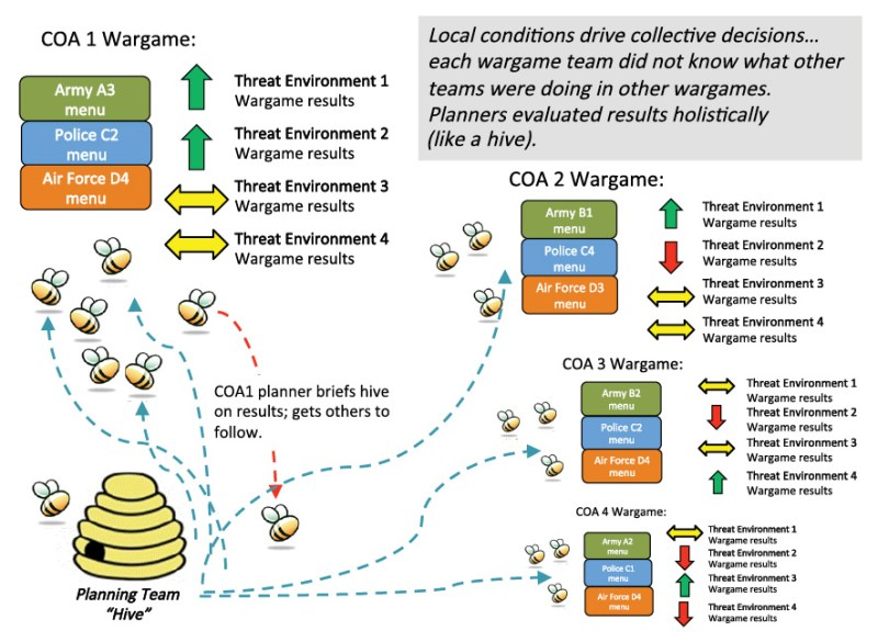 Figure 3: Swarm Construct Applied in a NATO Planning Team's Work in Afghanistan