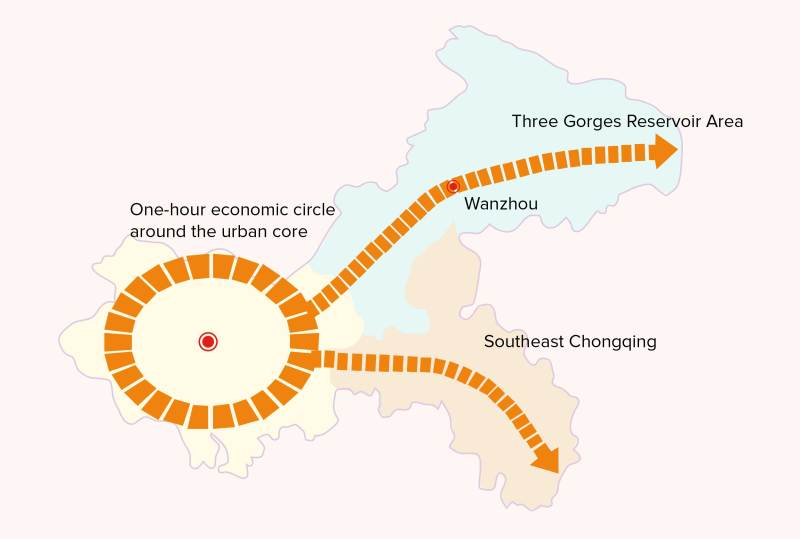 "Map 2: Chongqing's ""One Circle and Two Wings"" Development Plan Source: Chongqing Municipal Planning Bureau."